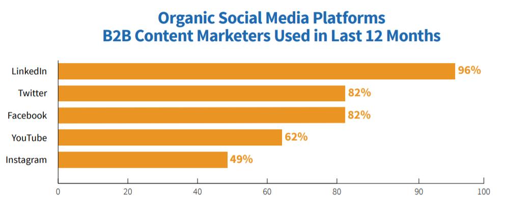 O content marketing B2B não tem de ser aborrecido 2
